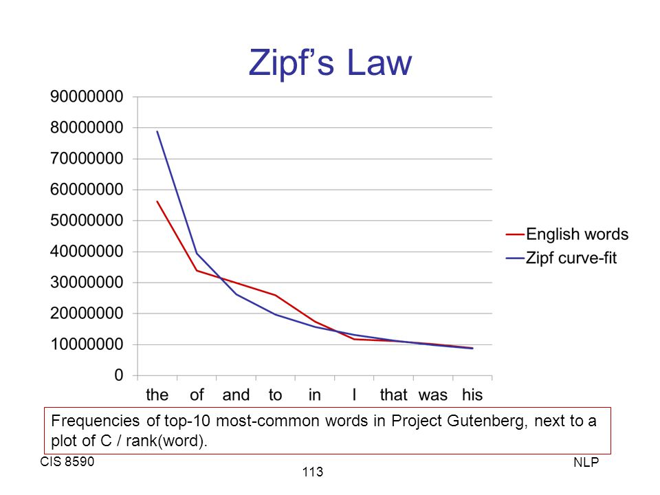 Zipf's Law CIS 8590 NLP 113 Frequencies of top-10 most-common words in Project Gutenberg, next to a plot of C / rank(word).
