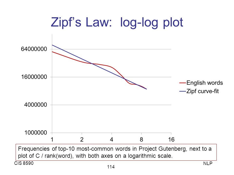 Zipf's Law: log-log plot CIS 8590 NLP 114 Frequencies of top-10 most-common words in Project Gutenberg, next to a plot of C / rank(word), with both ax
