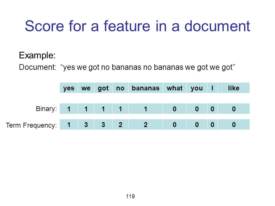 "Score for a feature in a document 119 Example: Document: ""yes we got no bananas no bananas we got we got"" Binary: Term Frequency: yeswegotnobananaswha"