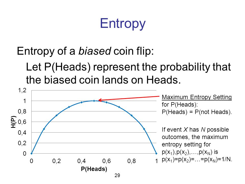 Entropy Entropy of a biased coin flip: Let P(Heads) represent the probability that the biased coin lands on Heads. 29 Maximum Entropy Setting for P(He