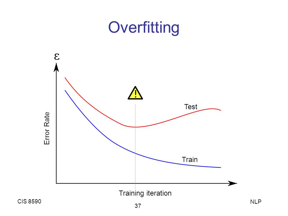 Overfitting CIS 8590 NLP 37 Test Train Training iteration Error Rate