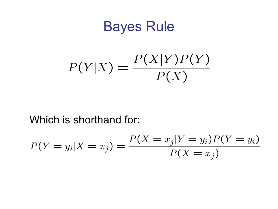 Bayes Rule Which is shorthand for: