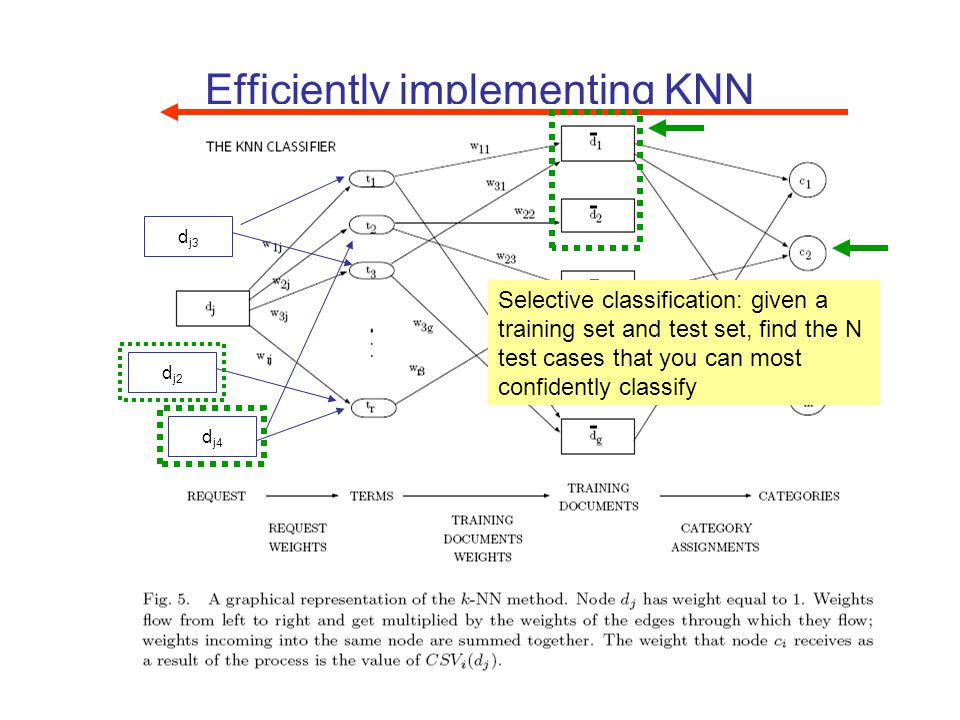 79 Efficiently implementing KNN d j2 d j3 d j4 Selective classification: given a training set and test set, find the N test cases that you can most co