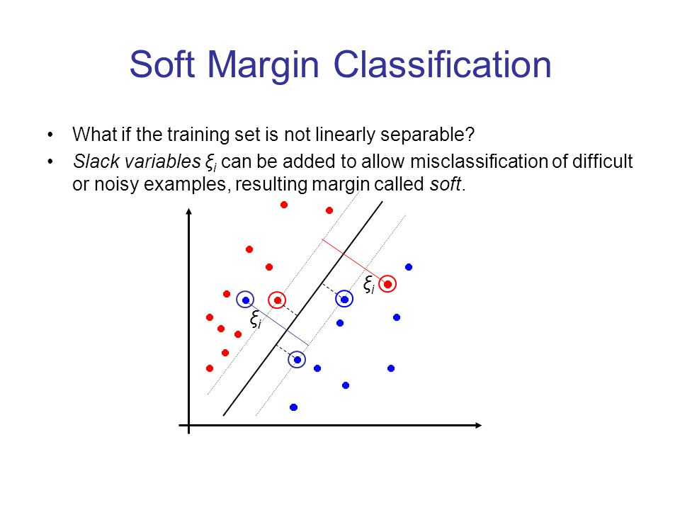 Soft Margin Classification What if the training set is not linearly separable? Slack variables ξ i can be added to allow misclassification of difficul