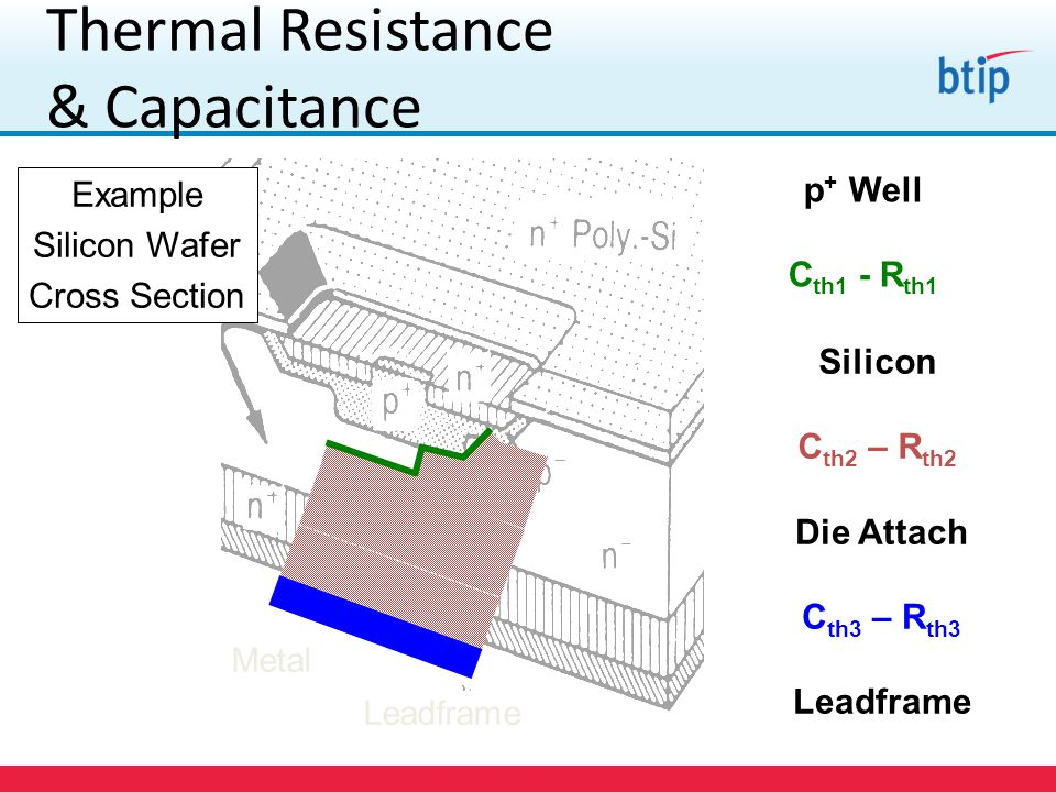 Die Attach C th3 – R th3 Leadframe Silicon C th2 – R th2 Thermal Resistance & Capacitance Example Silicon Wafer Cross Section p + Well C th1 - R th1 Leadframe Metal