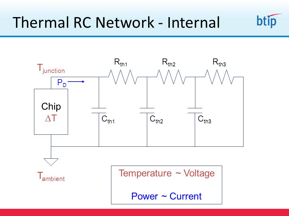 Thermal RC Network - Internal Chip  T T junction C th1 C th2 C th3 T ambient R th1 R th2 R th3 PDPD Temperature ~ Voltage Power ~ Current