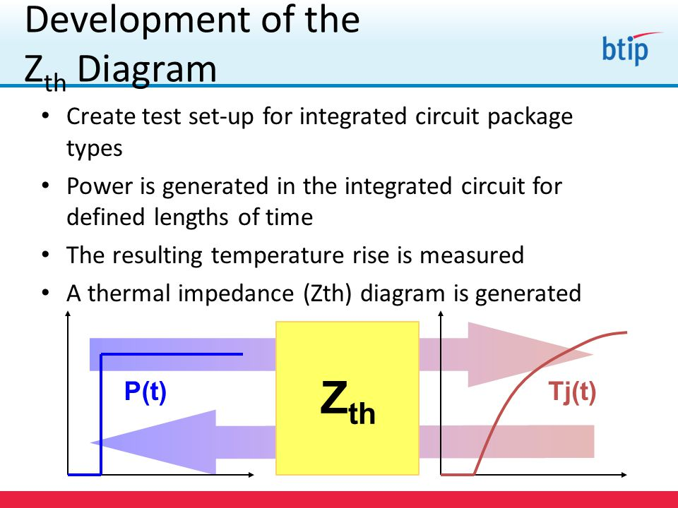 Development of the Z th Diagram Create test set-up for integrated circuit package types Power is generated in the integrated circuit for defined lengths of time The resulting temperature rise is measured A thermal impedance (Zth) diagram is generated Tj(t)P(t) Z th