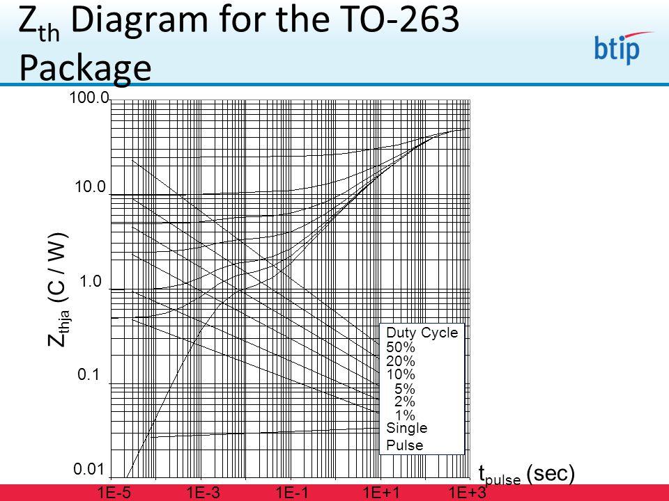 Z thja (C / W) 0.01 0.1 1.0 10.0 100.0 t pulse (sec) 1E-51E+3 Duty Cycle 50% 20% 10% 5% 2% 1% Single Pulse 1E-31E-11E+1 Z th Diagram for the TO-263 Pa