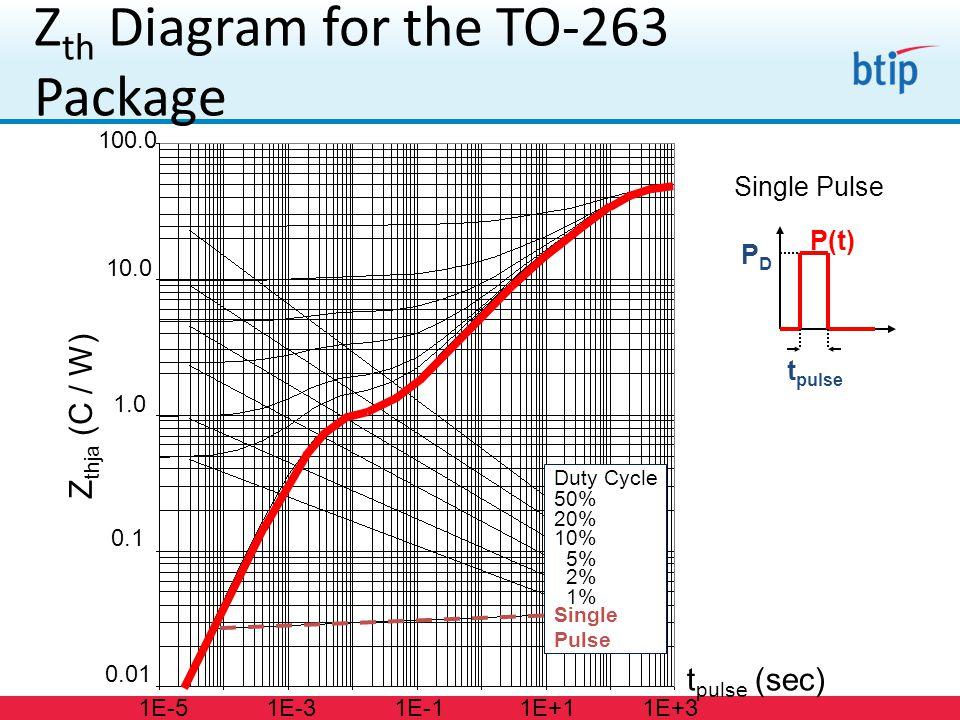 Z thja (C / W) 0.01 0.1 1.0 10.0 100.0 t pulse (sec) 1E-51E+3 Duty Cycle 50% 20% 10% 5% 2% 1% Single Pulse 1E-31E-11E+1 Single Pulse P(t) PDPD t pulse