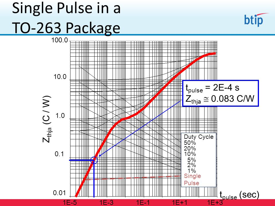 Duty Cycle 50% 20% 10% 5% 2% 1% Single Pulse Single Pulse in a TO-263 Package Z thja (C / W) 0.01 0.1 1.0 10.0 100.0 t pulse (sec) 1E-51E-31E-11E+11E+3 Duty Cycle 50% 20% 10% 5% 2% 1% Single Pulse t pulse = 2E-4 s Z thja  0.083 C/W