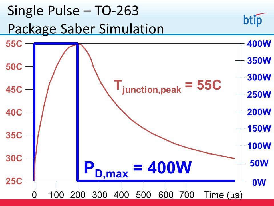 Single Pulse – TO-263 Package Saber Simulation 0100200300400500600700 Time (  s) P D,max = 400W 400W 350W 300W 250W 200W 150W 0W 100W 50W 55C 50C 45C 40C 35C 30C 25C T junction,peak = 55C