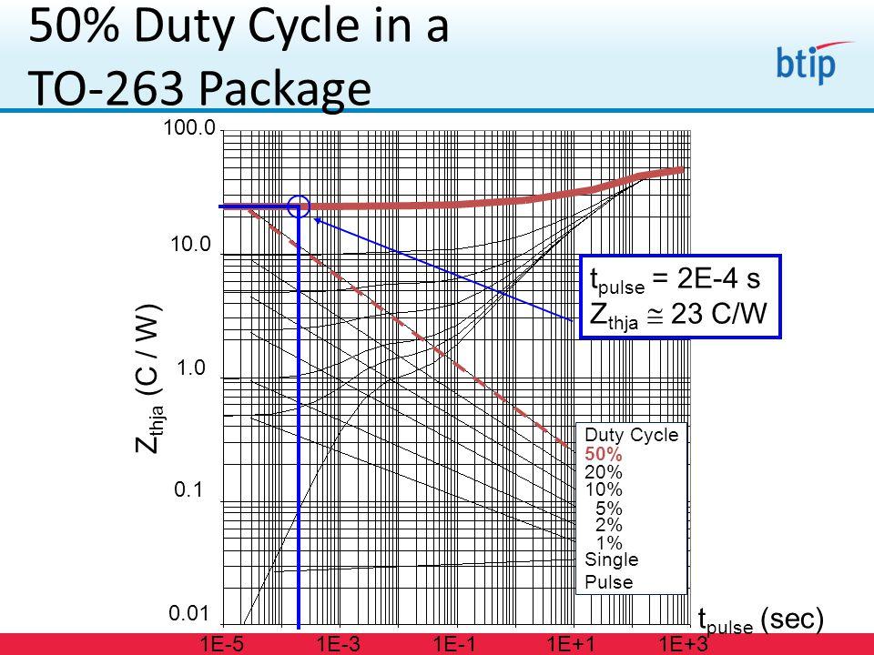 Duty Cycle 50% 20% 10% 5% 2% 1% Single Pulse 50% Duty Cycle in a TO-263 Package Z thja (C / W) 0.01 0.1 1.0 10.0 100.0 t pulse (sec) 1E-51E-31E-11E+11E+3 t pulse = 2E-4 s Z thja  23 C/W