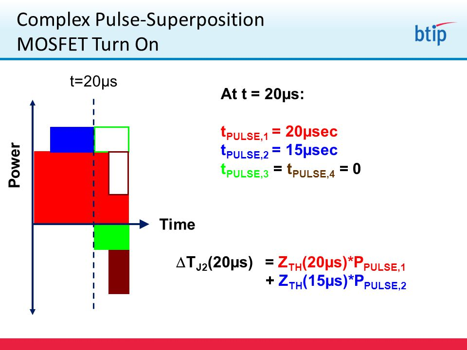 Complex Pulse-Superposition MOSFET Turn On Power Time t=20µs At t = 20µs: t PULSE,1 = 20µsec t PULSE,2 = 15µsec t PULSE,3 = t PULSE,4 = 0  T J2 (20µs) = Z TH (20µs)*P PULSE,1 + Z TH (15µs)*P PULSE,2