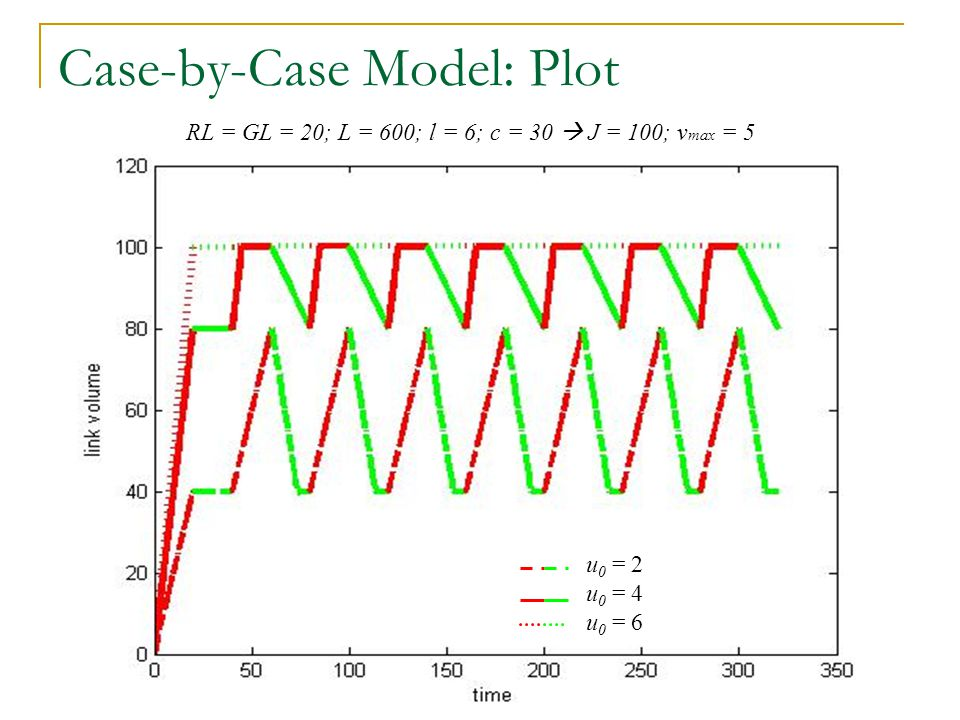 Case-by-Case Model: Analysis No Congestion Cyclical Congestion Constant Congestion/ Crawling u 0 = 2 u 0 = 4 u 0 = 6