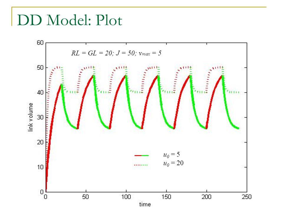 DD Model: Plot RL = GL = 20; J = 50; v max = 5 u 0 = 5 u 0 = 20