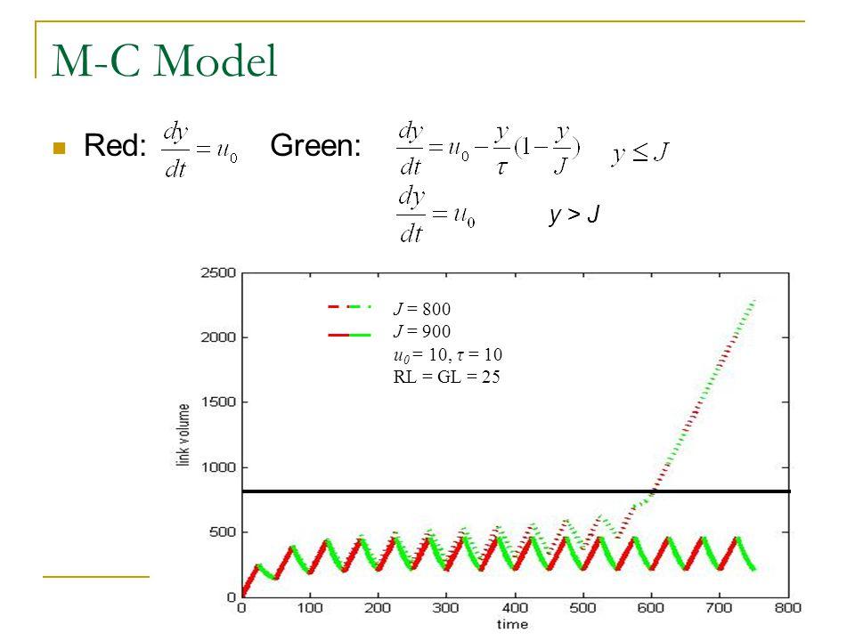 M-C Model Red: Green: y > J J = 800 J = 900 u 0 = 10, τ = 10 RL = GL = 25
