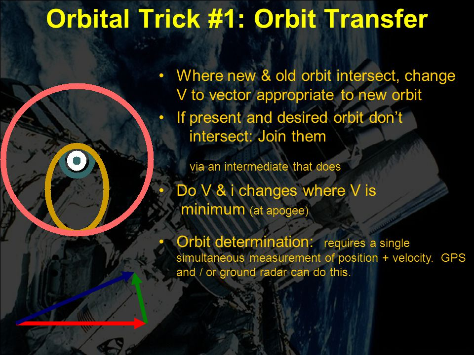 Engin 176 Meeting #5 Meeting #5 Page 15 Orbital Trick #1: Orbit Transfer Where new & old orbit intersect, change V to vector appropriate to new orbit If present and desired orbit don't intersect: Join them via an intermediate that does Do V & i changes where V is minimum (at apogee) Orbit determination: requires a single simultaneous measurement of position + velocity.