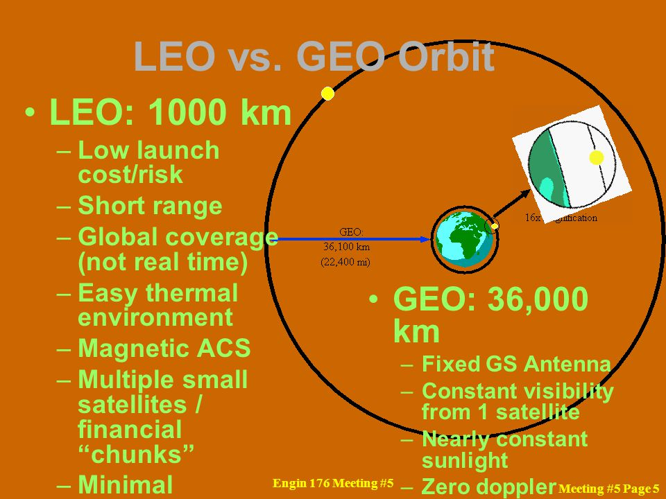 Engin 176 Meeting #5 Meeting #5 Page 5 LEO vs. GEO Orbit LEO: 1000 km –Low launch cost/risk –Short range –Global coverage (not real time) –Easy therma