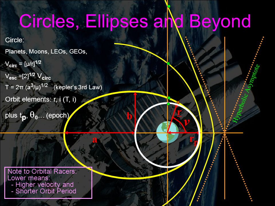 Engin 176 Meeting #5 Meeting #5 Page 8 Circles, Ellipses and Beyond r a rprp v b Hyperbolic Asymptote Circle: Planets, Moons, LEOs, GEOs, V circ = [ µ /r] 1/2 V esc =[2] 1/2 V circ T = 2π (a 3 / µ ) 1/2 (kepler ' s 3rd Law) Orbit elements: r, i (T, i) plus t p,  0 … (epoch) Note to Orbital Racers: Lower means: - Higher velocity and - Shorter Orbit Period
