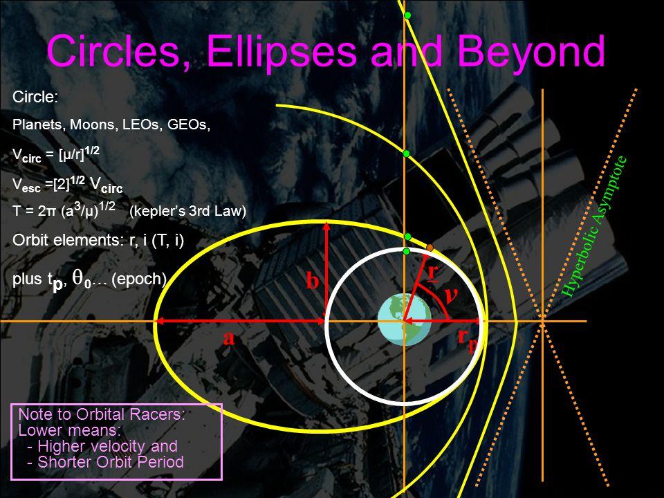 Engin 176 Meeting #5 Meeting #5 Page 8 Circles, Ellipses and Beyond r a rprp v b Hyperbolic Asymptote Circle: Planets, Moons, LEOs, GEOs, V circ = [ µ