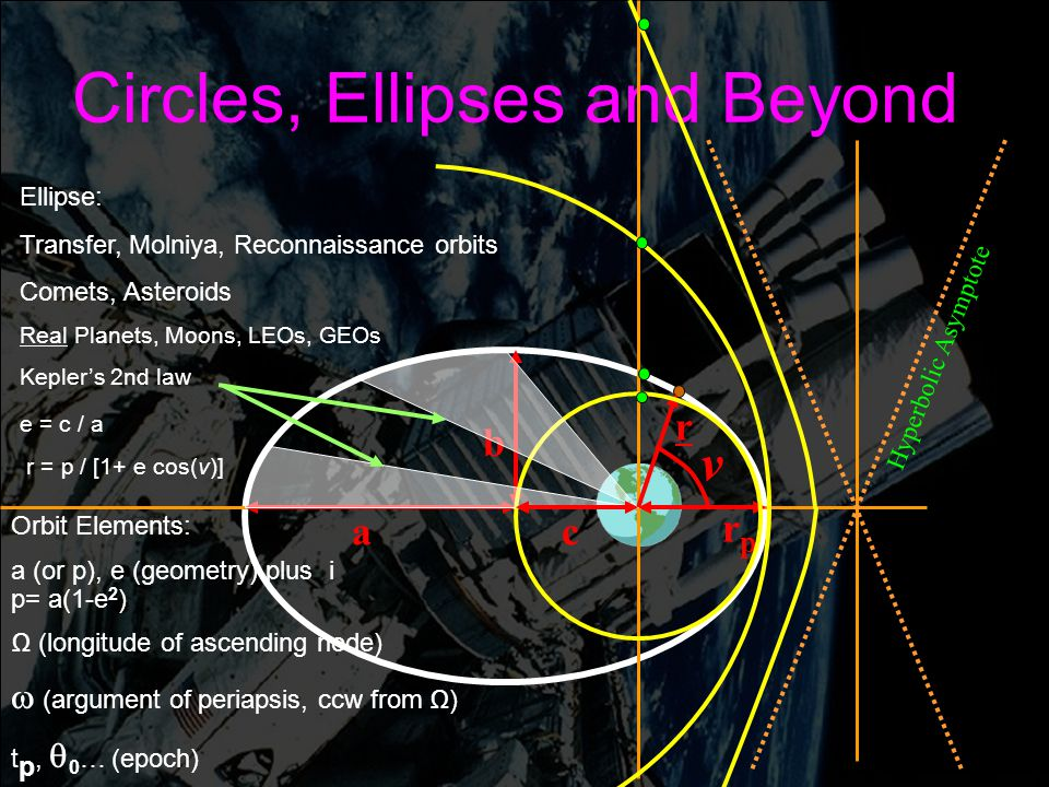 Engin 176 Meeting #5 Meeting #5 Page 9 Circles, Ellipses and Beyond r a rprp v b Hyperbolic Asymptote Ellipse: Transfer, Molniya, Reconnaissance orbits Comets, Asteroids Real Planets, Moons, LEOs, GEOs Kepler's 2nd law e = c / a r = p / [1+ e cos(v)] c Orbit Elements: a (or p), e (geometry) plus i p= a(1-e 2 ) Ω (longitude of ascending node)  (argument of periapsis, ccw from Ω) t p,  0 … (epoch)