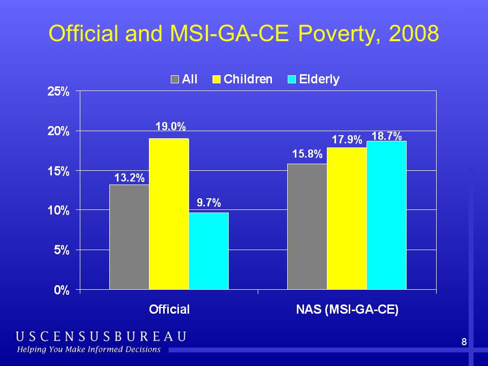 8 Official and MSI-GA-CE Poverty, 2008