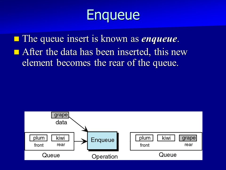 Enqueue The queue insert is known as enqueue. The queue insert is known as enqueue.