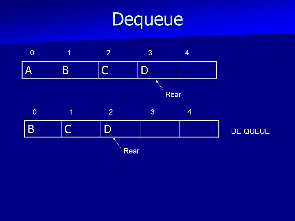 DequeueABCD RearBCD DE-QUEUE 01234 01234