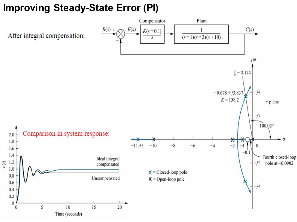 As shown in the figure, the step response of the PI compensated system approaches unity in the steady-state, while the uncompensated system response approaches 1−0.108 = 0.892.