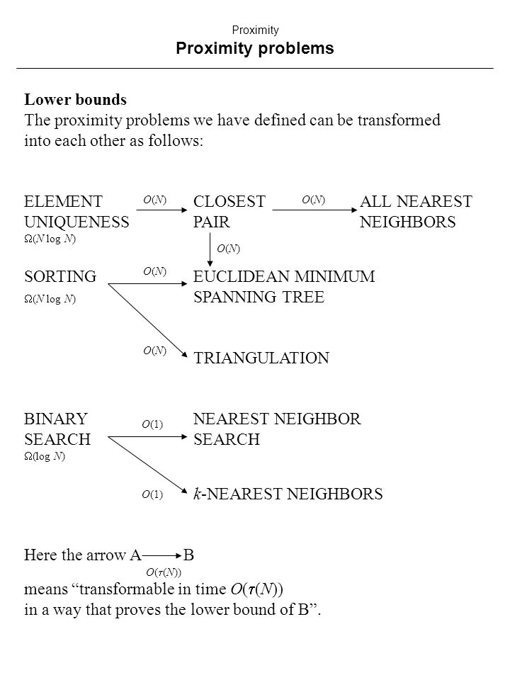 Lower bounds The proximity problems we have defined can be transformed into each other as follows: ELEMENTCLOSESTALL NEAREST UNIQUENESSPAIRNEIGHBORS  (N log N) SORTINGEUCLIDEAN MINIMUM  (N log N) SPANNING TREE TRIANGULATION BINARYNEAREST NEIGHBORSEARCH  (log N) k-NEAREST NEIGHBORS Here the arrow A B O(  (N)) means transformable in time O(  (N)) in a way that proves the lower bound of B .