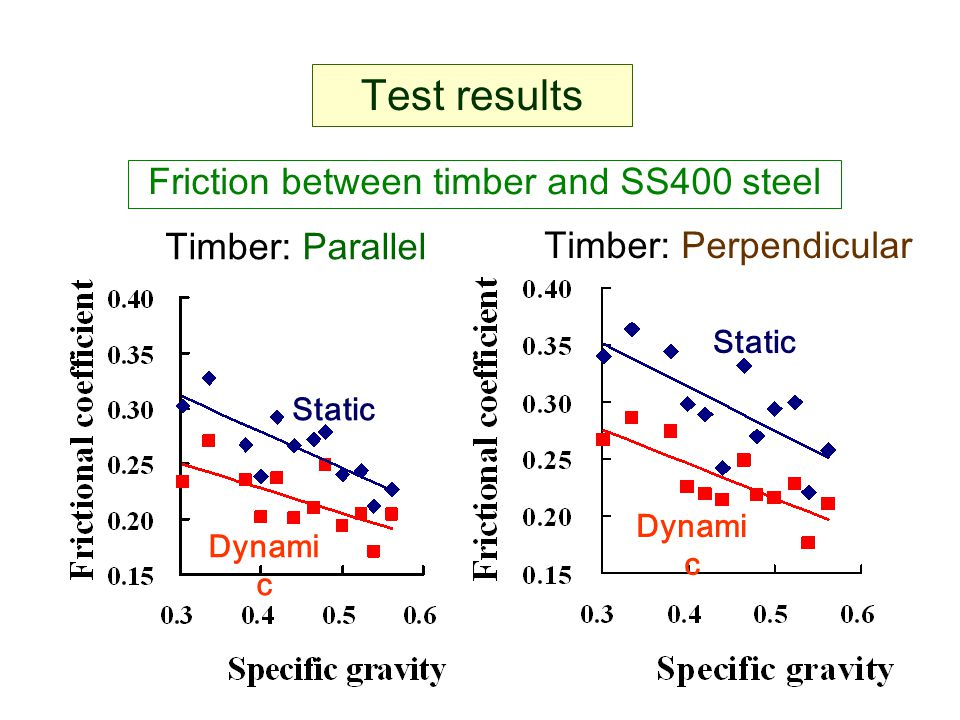 Friction between timber and SS400 steel Test results Timber: Parallel Static Dynami c Static Dynami c Timber: Perpendicular