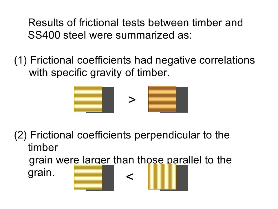 Results of frictional tests between timber and SS400 steel were summarized as: (1) Frictional coefficients had negative correlations with specific gra