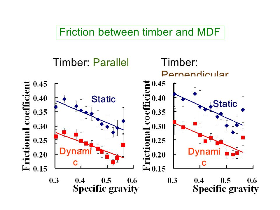 Friction between timber and MDF Timber: Parallel Timber: Perpendicular Static Dynami c Static Dynami c