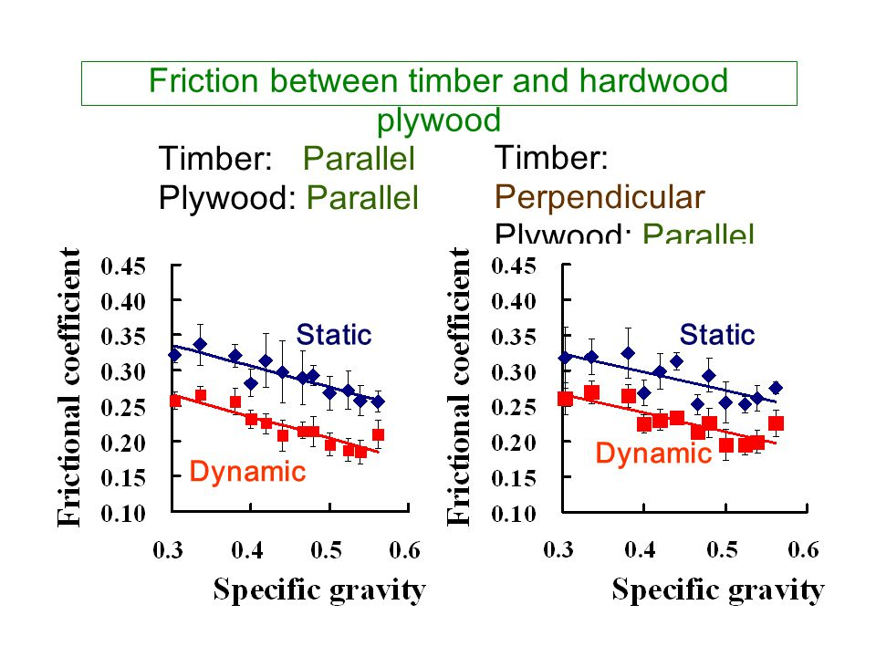 Friction between timber and hardwood plywood Timber: Parallel Plywood: Parallel Timber: Perpendicular Plywood: Parallel Static Dynamic Static Dynamic