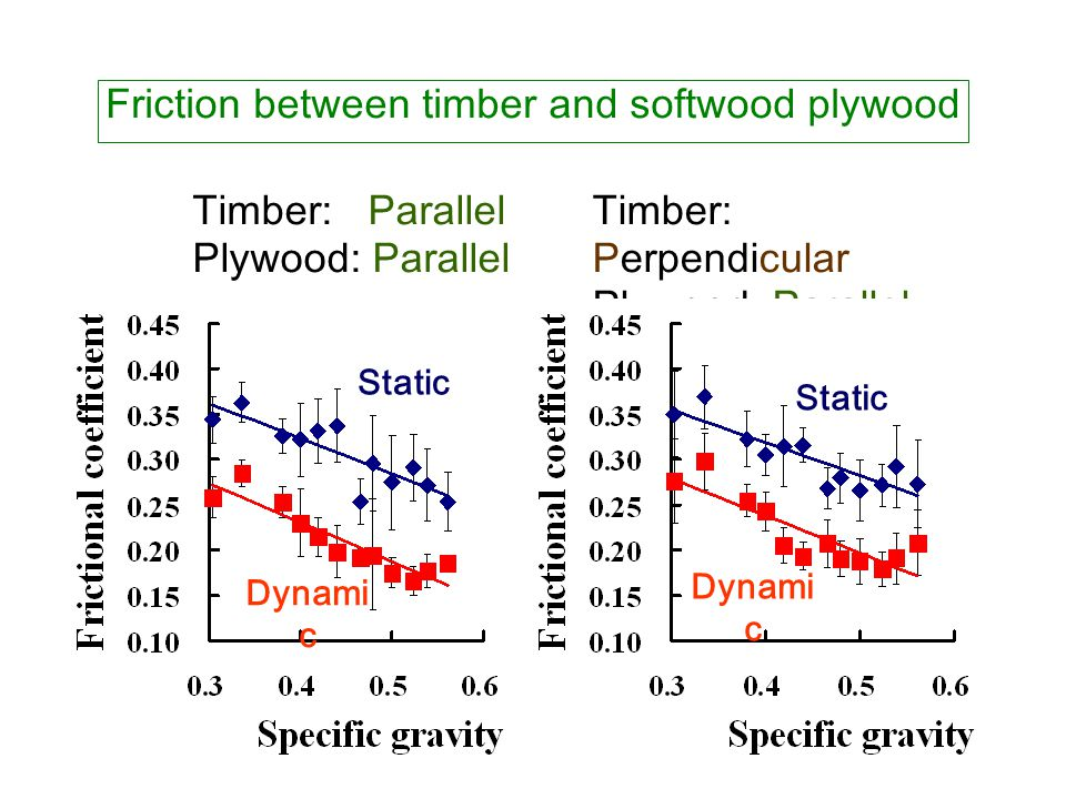 Friction between timber and softwood plywood Timber: Parallel Plywood: Parallel Timber: Perpendicular Plywood: Parallel Static Dynami c Static Dynami