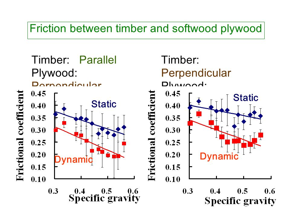 Timber: Parallel Plywood: Perpendicular Friction between timber and softwood plywood Timber: Perpendicular Plywood: Perpendicular Static Dynamic Stati