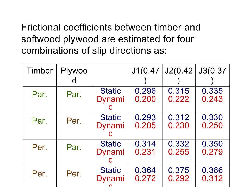 TimberPlywoo d J1(0.47 ) J2(0.42 ) J3(0.37 ) Par.