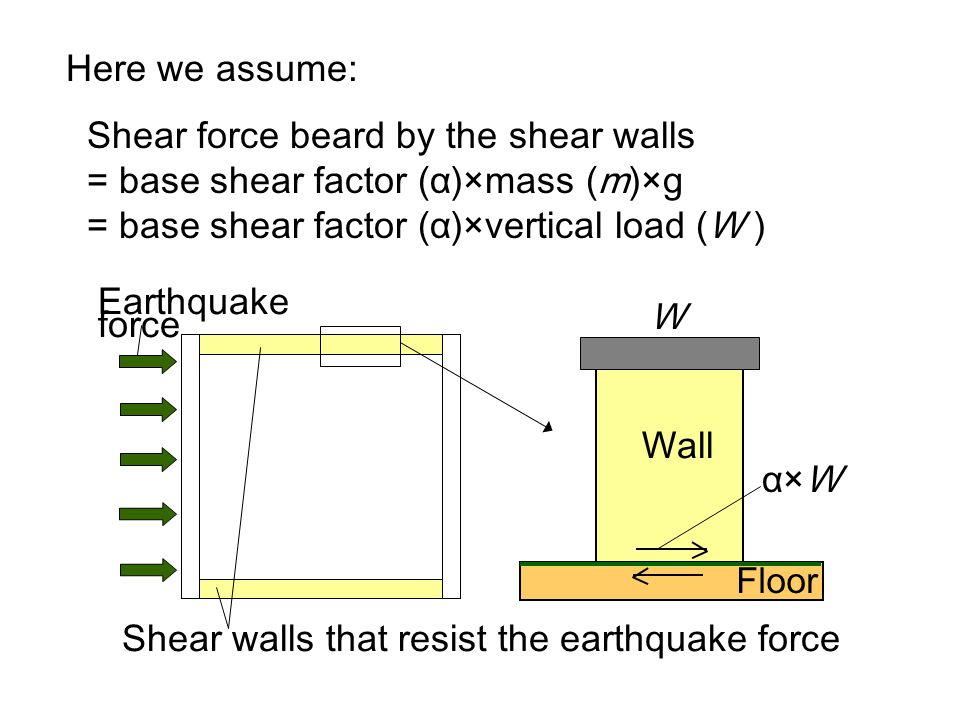 Here we assume: Shear force beard by the shear walls = base shear factor (α)×mass (m)×g = base shear factor (α)×vertical load (W ) Floor W α×W Wall Ea