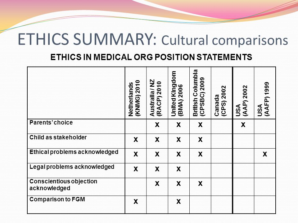ETHICS SUMMARY: Cultural comparisons ETHICS IN MEDICAL ORG POSITION STATEMENTS Netherlands (KNMG) 2010 Australia / NZ (RACP) 2010 United Kingdom (BMA) 2006 British Columbia (CPSBC) 2009 Canada (CPS) 2002 USA (AAP) 2002 USA (AAFP) 1999 Parents' choice xxxx Child as stakeholder xxxx Ethical problems acknowledged xxxxx Legal problems acknowledged xxx Conscientious objection acknowledged xxx Comparison to FGM xx
