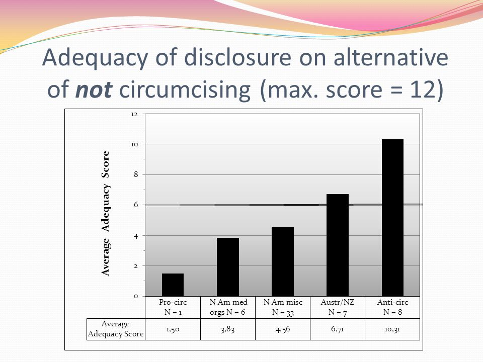 Adequacy of disclosure on alternative of not circumcising (max. score = 12)