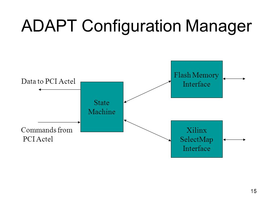 15 ADAPT Configuration Manager Flash Memory Interface Xilinx SelectMap Interface State Machine Data to PCI Actel Commands from PCI Actel