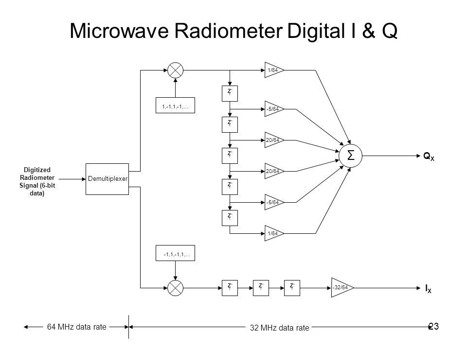 23 Microwave Radiometer Digital I & Q Z-1Z-1 Z-1Z-1 Z-1Z-1 Z-1Z-1 Z-1Z-1 1/64 -5/64 20/64 -5/64 1/64 Σ Z-1Z-1 Z-1Z-1 Z-1Z-1 -32/64 1,-1,1,-1,… -1,1,-1,1,… Demultiplexer Digitized Radiometer Signal (6-bit data) QXQX IXIX 64 MHz data rate 32 MHz data rate