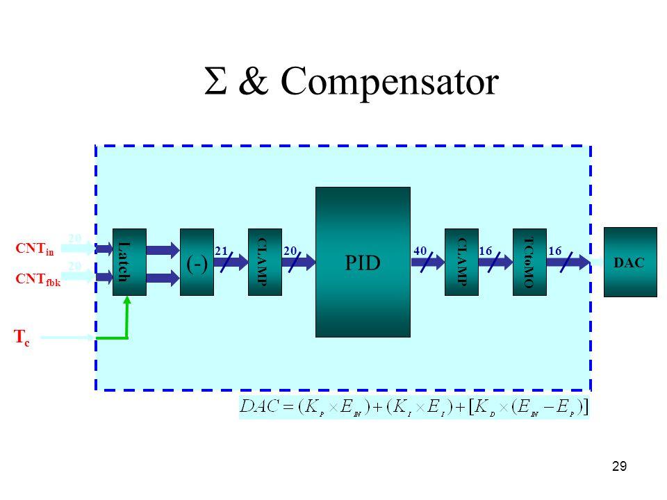 29  & Compensator CLAMP TCtoMO (-) PID DAC CNT in CNT fbk TcTc 20 21204016 Latch