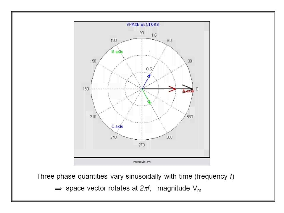 Three phase quantities vary sinusoidally with time (frequency f)  space vector rotates at 2  f, magnitude V m