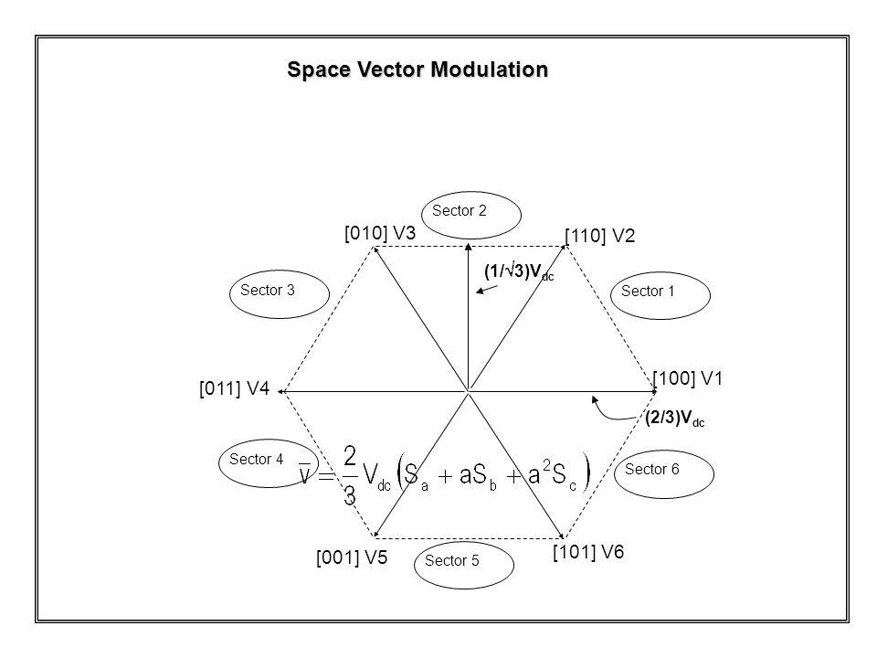 Sector 1 Sector 3Sector 4Sector 5 Sector 2 Sector 6 [100] V1 [110] V2 [010] V3 [011] V4 [001] V5 [101] V6 (2/3)V dc (1/  3)V dc Space Vector Modulati
