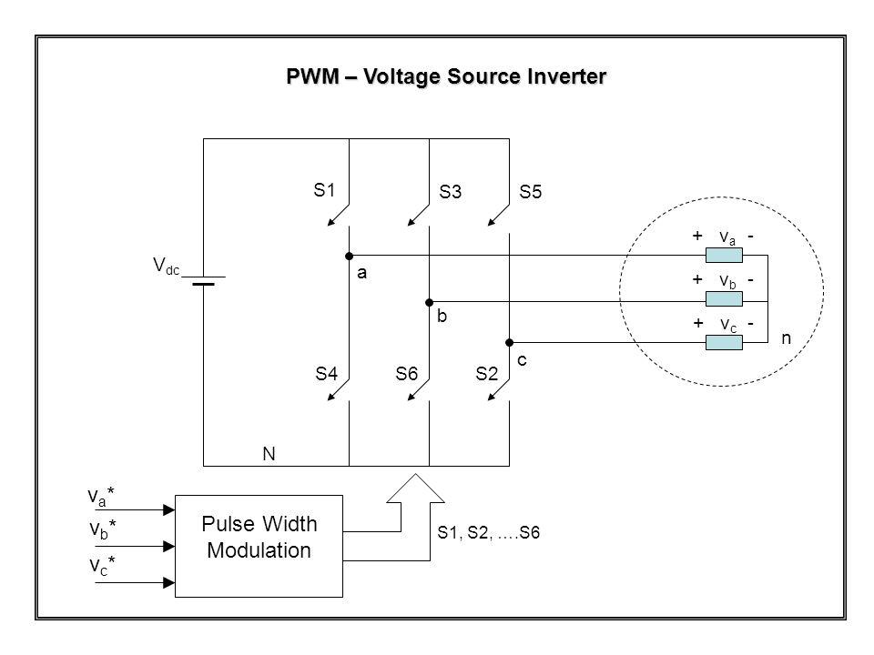 + v c - + v b - + v a - n N V dc a b c S1 S2 S3 S4 S5 S6 S1, S2, ….S6 va*va* vb*vb* vc*vc* Pulse Width Modulation PWM – Voltage Source Inverter