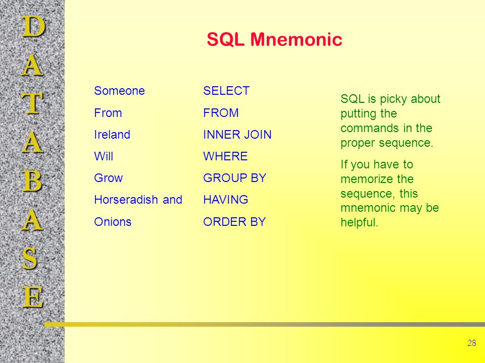 DATABASE 28 SQL Mnemonic Someone From Ireland Will Grow Horseradish and Onions SELECT FROM INNER JOIN WHERE GROUP BY HAVING ORDER BY SQL is picky about putting the commands in the proper sequence.