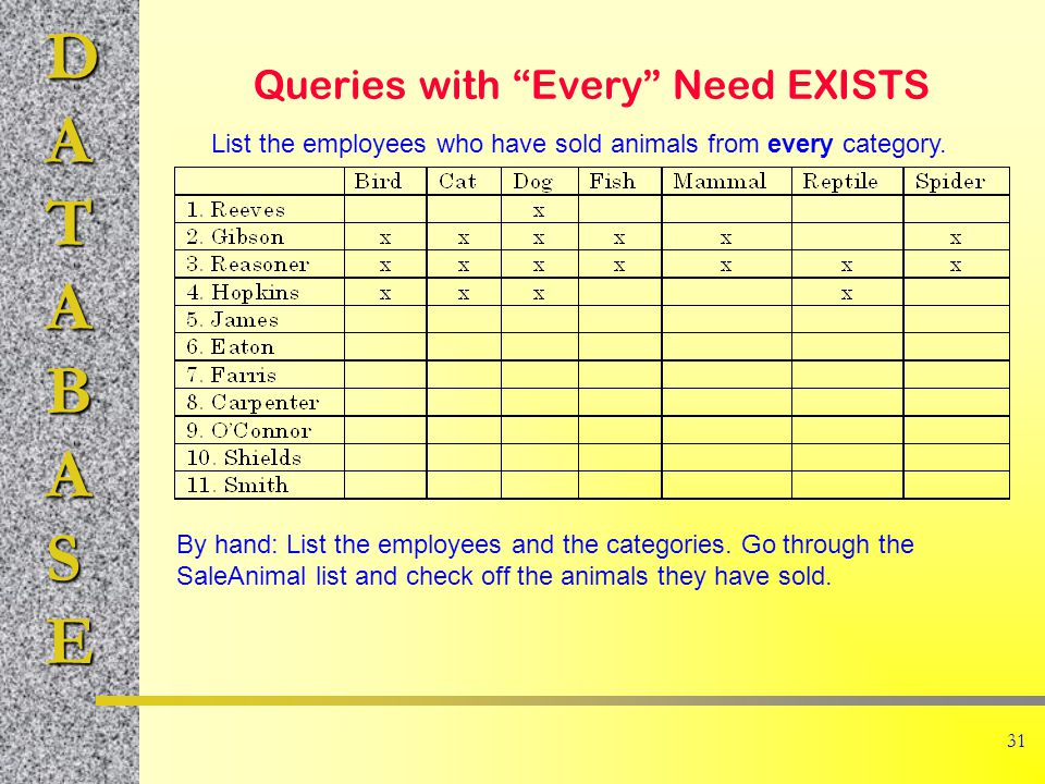 DATABASE 31 Queries with Every Need EXISTS List the employees who have sold animals from every category.
