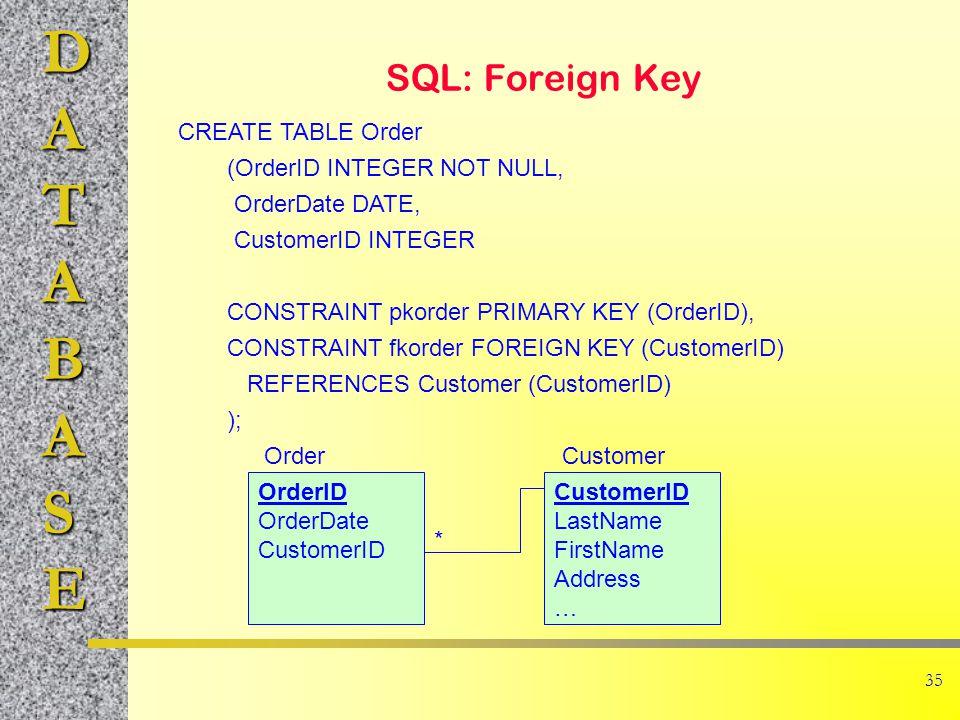 DATABASE 35 SQL: Foreign Key CREATE TABLE Order (OrderID INTEGER NOT NULL, OrderDate DATE, CustomerID INTEGER CONSTRAINT pkorder PRIMARY KEY (OrderID), CONSTRAINT fkorder FOREIGN KEY (CustomerID) REFERENCES Customer (CustomerID) ); OrderID OrderDate CustomerID LastName FirstName Address … OrderCustomer *