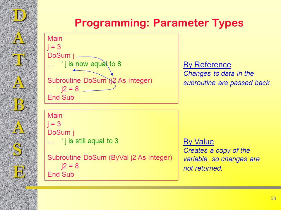 DATABASE 58 Programming: Parameter Types Main j = 3 DoSum j …' j is now equal to 8 Subroutine DoSum (j2 As Integer) j2 = 8 End Sub By Reference Changes to data in the subroutine are passed back.